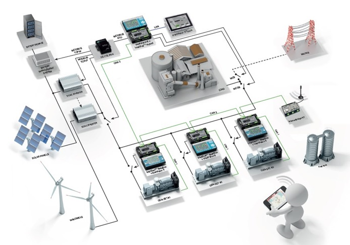 ComAp's hybrid microgrid solution